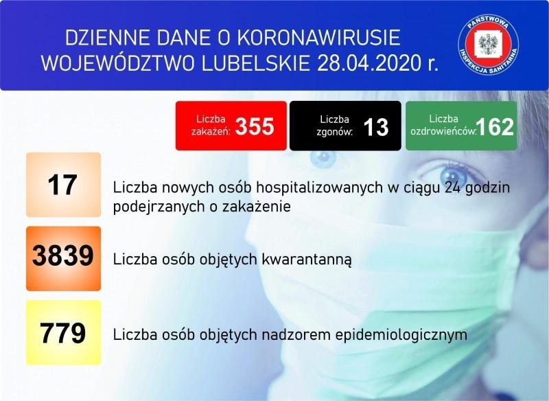 Aktualne dane dotyczące koronawirusa