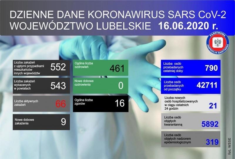 9 nowych przypadków zakażenia koronawirusem na Lubelszczyźnie