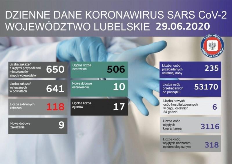Najnowsze dane okoronawirusie