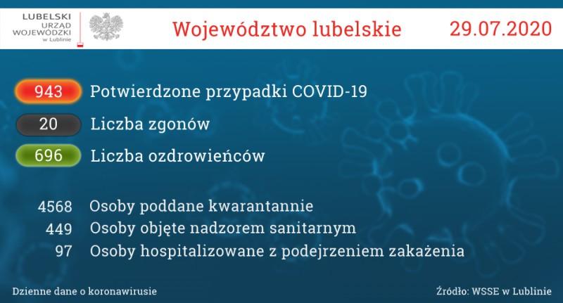 Statystki dotyczące koronawirusa