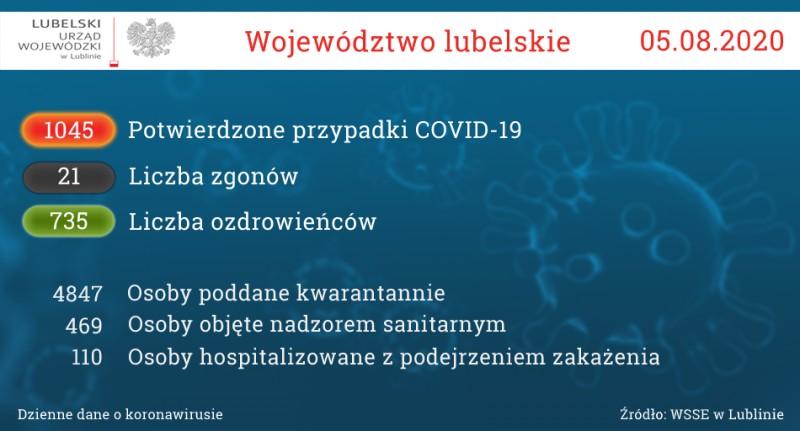 Ognisko koronawirusa wpowiecie biłgorajskim