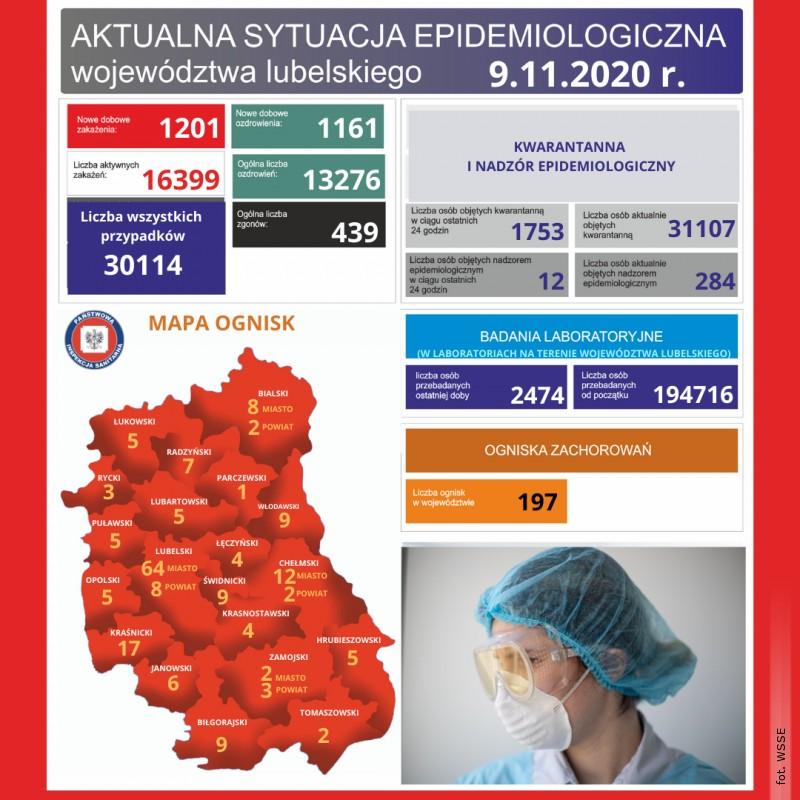 Spada ilość ognisk koronawirusa wpowiecie biłgorajskim