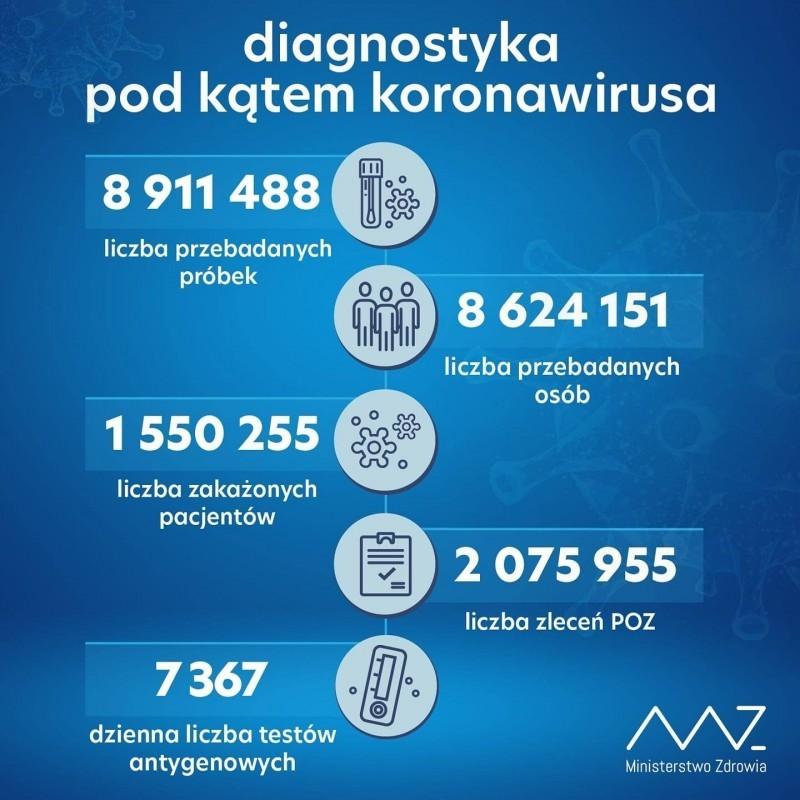 Ponad 4,7 tys. zakażeń SARS-CoV-2 wkraju