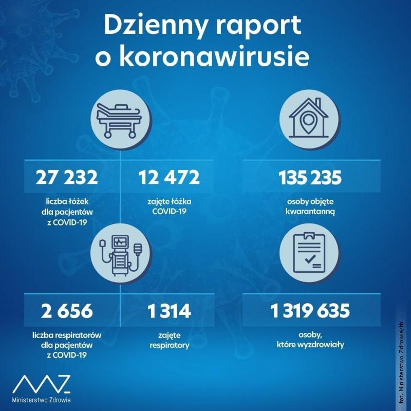 Prawie 7 tys. nowych zakażeń, 34 zgony wwojewództwie