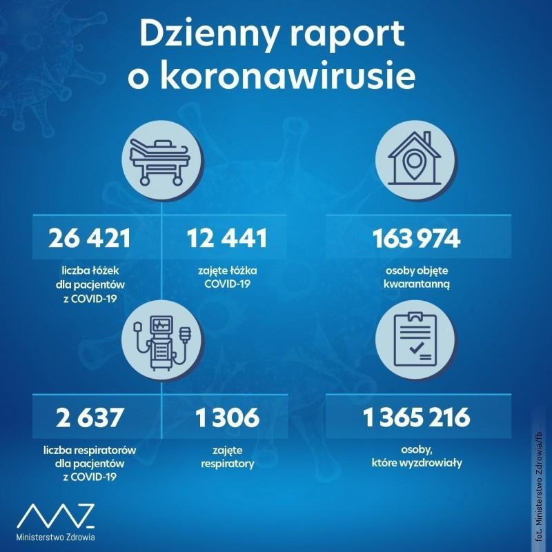 Najnowsze dane dot. zakażeń SARS-CoV-2. Nieznaczny spadek ilości nowych przypadków