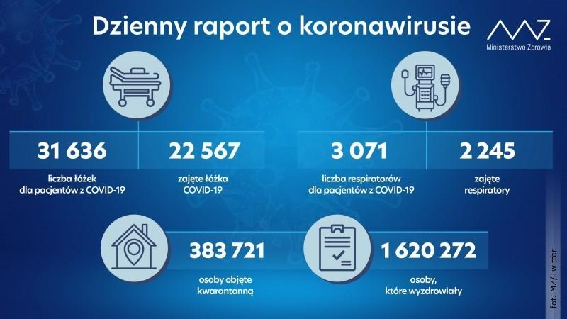 Spada liczba zakażeń SARS-CoV-2