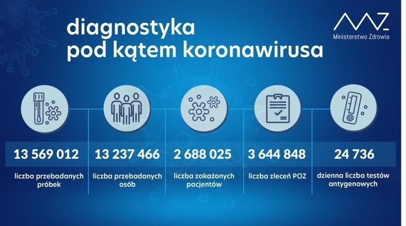 314 848 aktywnych przypadków COVID-19