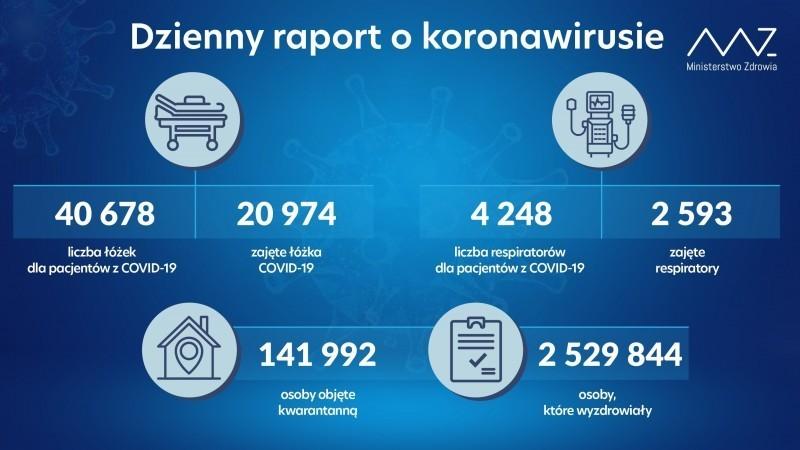 Spadła liczba potwierdzonych przypadków COVID-19