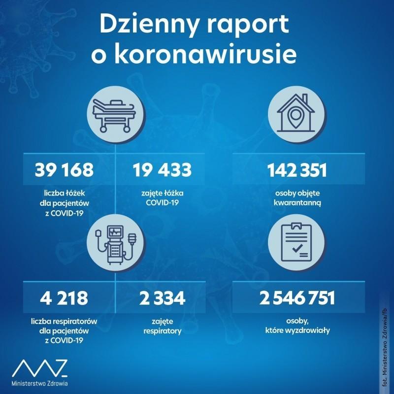 Rośnie liczba zakażonych koronawirusem. 23 przypadki śmiertelne na Lubelszczyźnie