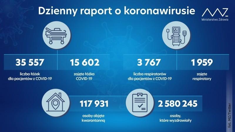 Dzienne dane okoronawirusie. Wzrost zakażeń otysiąc przypadków