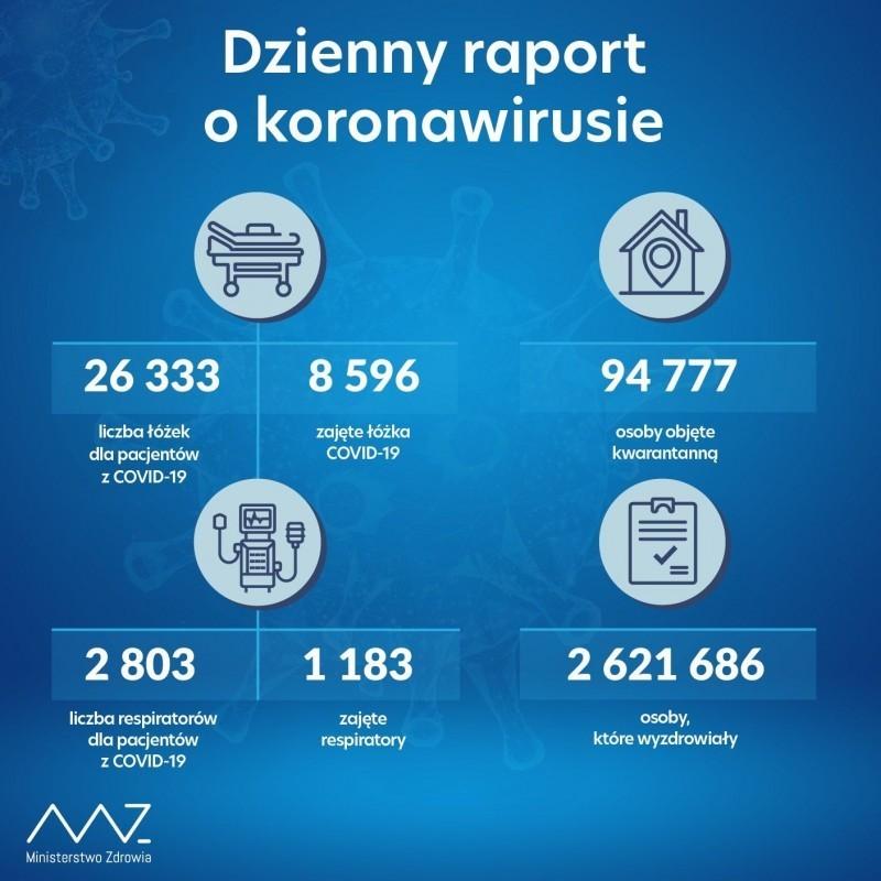 14 689 aktywnych przypadków mniej niż wubiegłym tygodniu