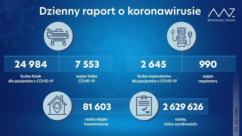 Dokładnie tysiąc zakażeń wkraju. Wpowiecie jedna osoba zmarła zpowodu COVID-19
