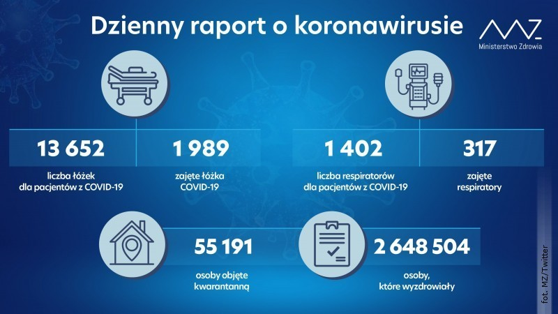 Dzienne dane okoronawirusie. Bez nowych zakażeń wpowiecie
