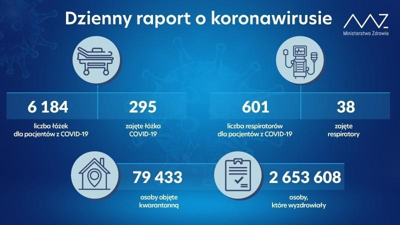 2 osoby zpowiatu zakażone koronawirusem