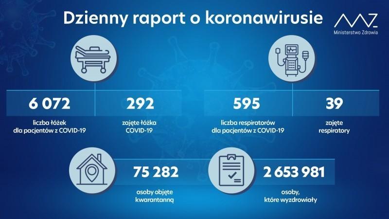 164 zakażenia, 105 ozdrowieńców i4 zgony