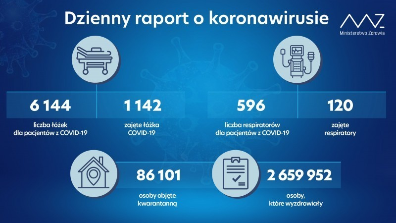 W powiecie biłgorajskim zmarła osoba zakażona koronawirusem