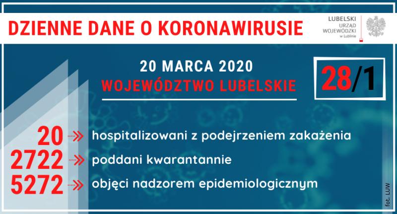 20 osób wszpitalach zpodejrzeniem zakażenia koronawirusem
