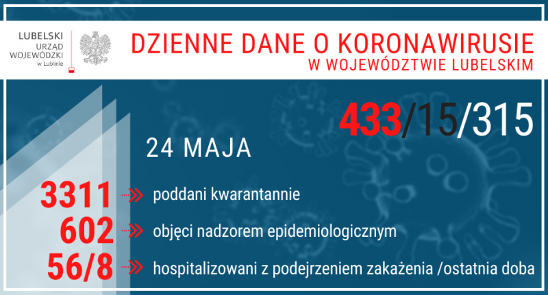 13 nowych przypadków zakażenia koronawirusem