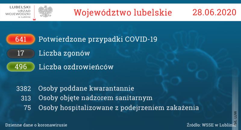 Dziesięć nowych przypadków zakażenia koronawirusem
