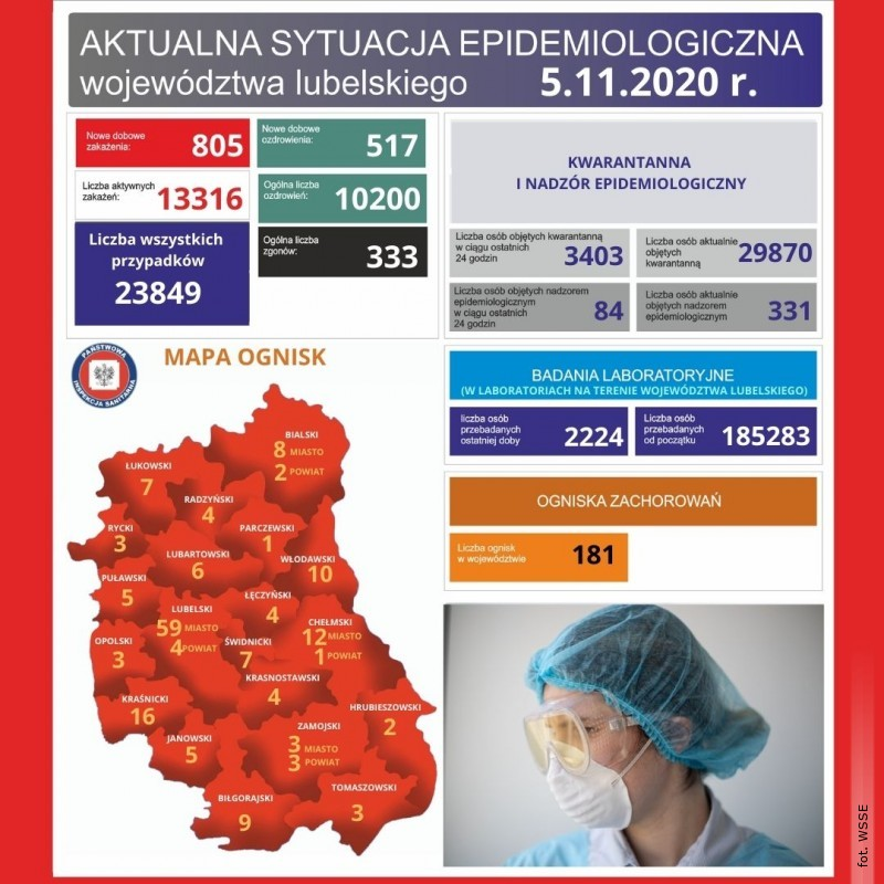 Spadek ilości zakażeń SARS-CoV-2 na Lubelszczyźnie, wkraju kolejny rekord
