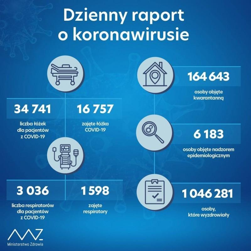 Ponad 11 tys. zakażeń wkraju, 388 wLubelskiem