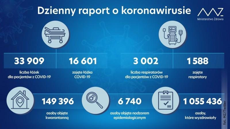 Najnowsze dane dot. zakażeń SARS-CoV-2. Ogromny spadek liczby nowych przypadków