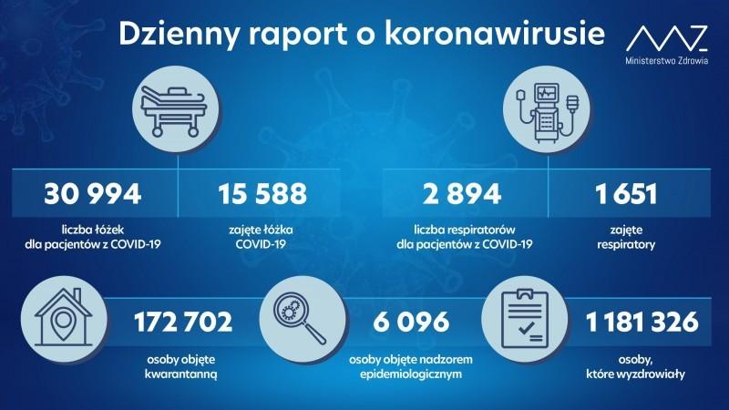 Ponad 6 tys. zakażeń koronawirusem wPolsce