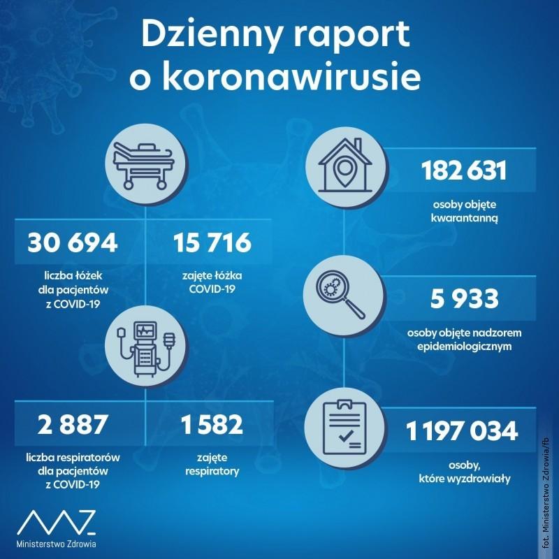 Najnowsze dane dot. zakażeń SARS-CoV-2