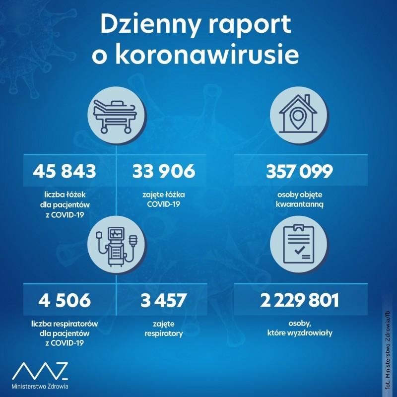 Ponad 21 tys. nowych zakażeń SARS-CoV-2
