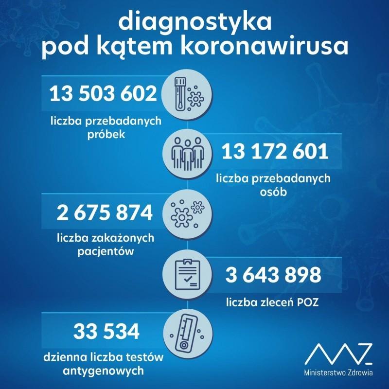 Już ponad 2,6 mln potwierdzonych przypadków wkraju