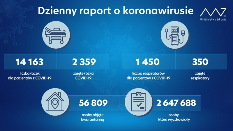 Ponad 20,1 tys. testów izaledwie 22 przypadki więcej niż wubiegłym tygodniu