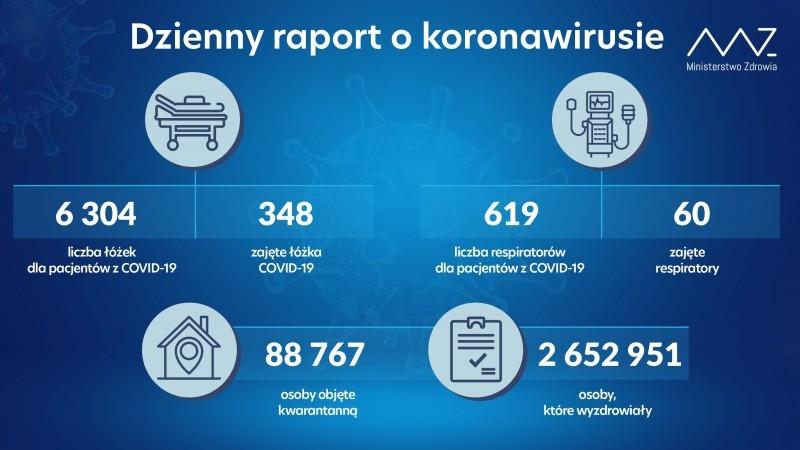 114 zakażeń, 280 ozdrowieńców i7 zgonów