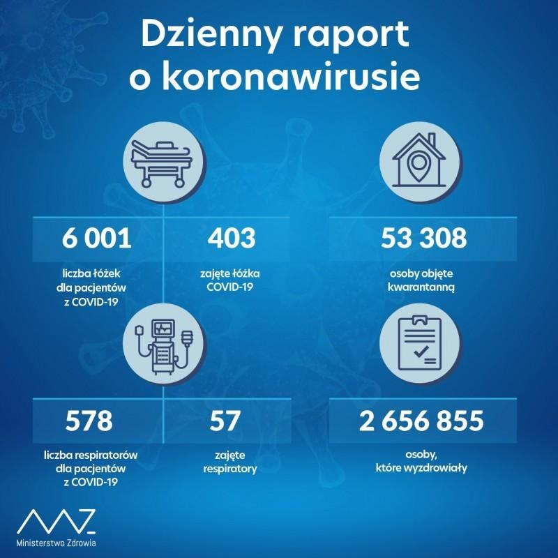 Najnowsze dane dotyczące zakażeń SARS-CoV-2