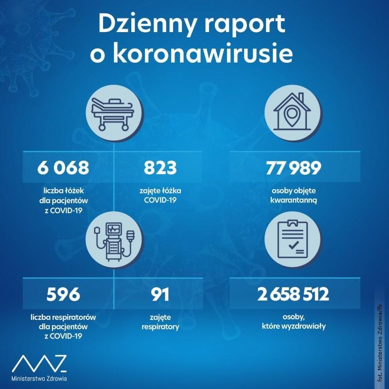 Ponad 700 nowych zakażeń, najwięcej na Lubelszczyźnie